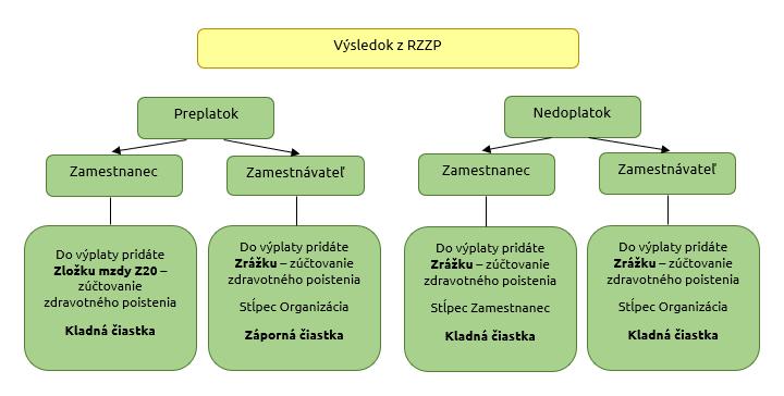RZZP I. časť