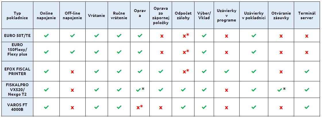 e- kasa: zoznam podporených registračných pokladníc