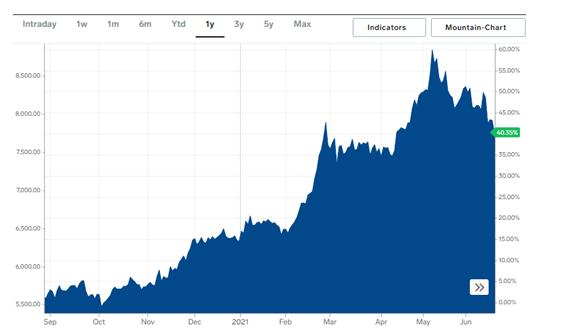 Obrázok 4 - Vývoj ceny medi na celosvetovom trhu (5)